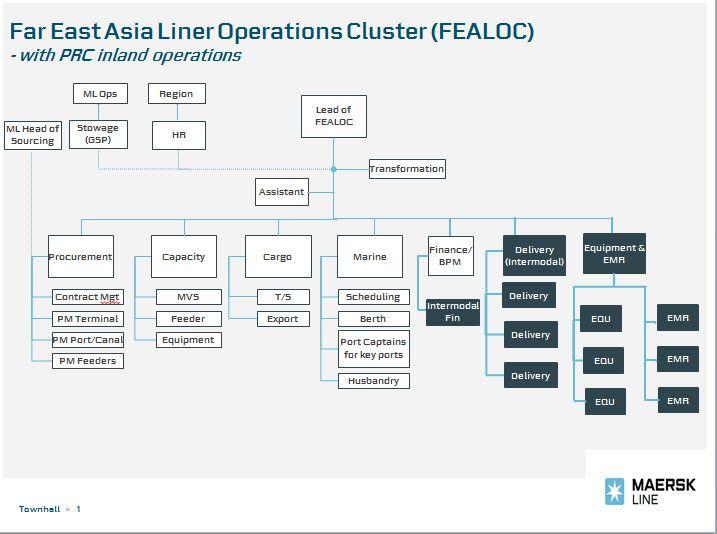 FEALOC-Org-Structure