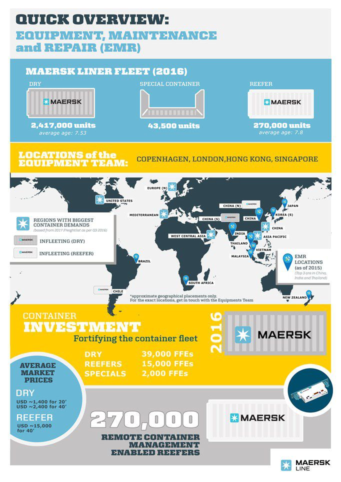 Maersk Equipment Facts