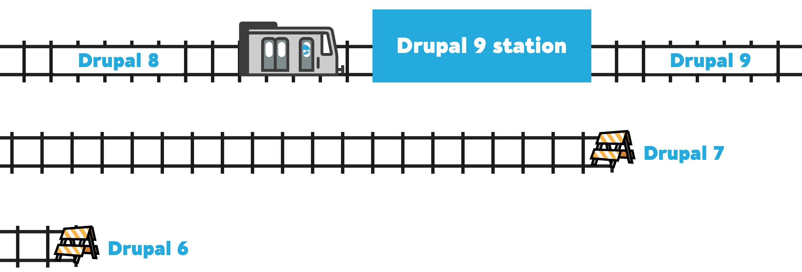 升级到 Drupal 9